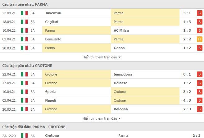Thành tích đối đầu Parma vs Crotone