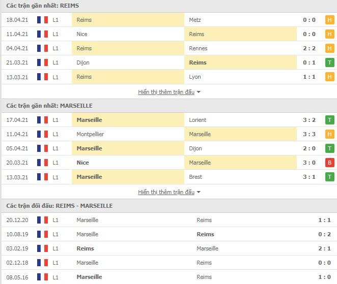 Thành tích đối đầu Reims vs Marseille