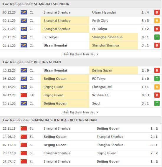 Thành tích đối đầu Shanghai Shenhua vs Beijing Guoan