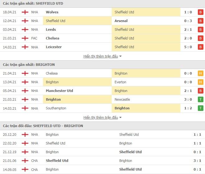 Thành tích đối đầu Sheffield United vs Brighton
