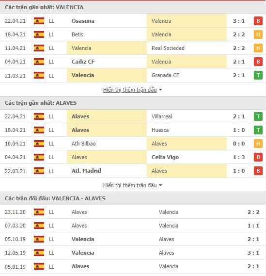 Thành tích đối đầu Valencia vs Alaves