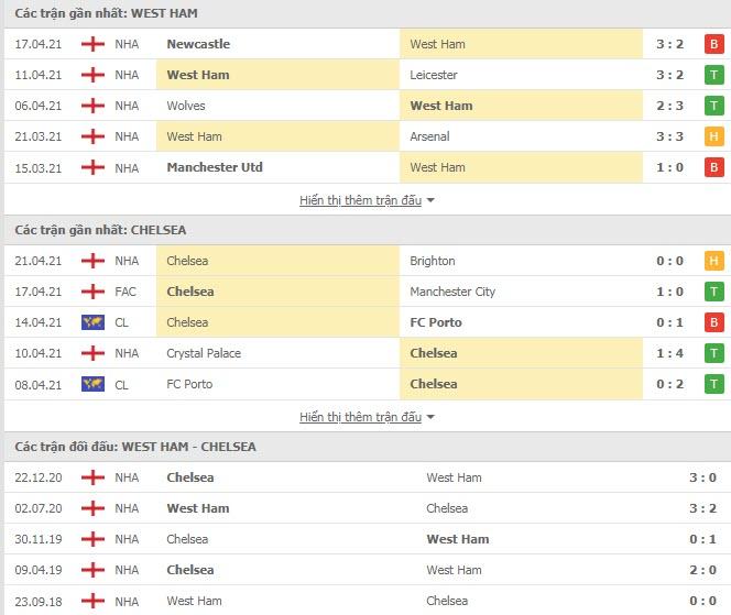 Thành tích đối đầu West Ham vs Chelsea
