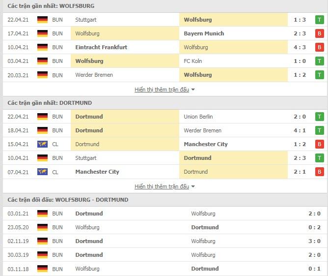 Thành tích đối đầu Wolfsburg vs Dortmund