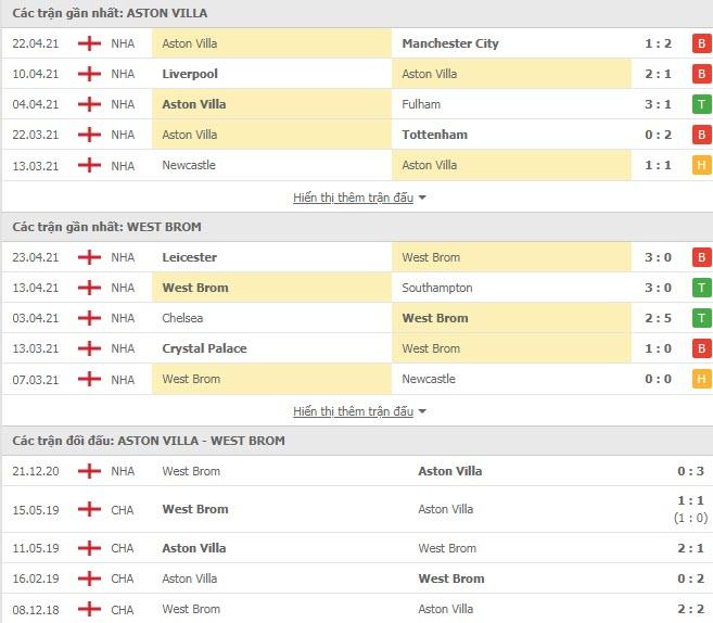 Thành tích đối đầu Aston Villa vs West Brom