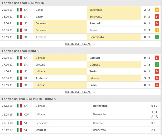 Thành tích đối đầu Benevento vs Udinese