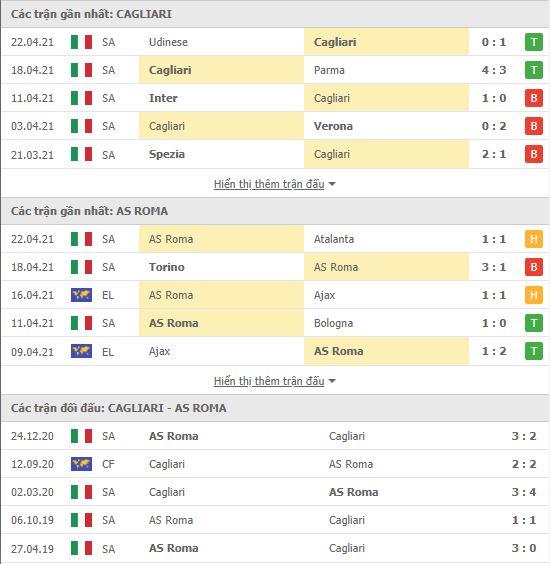 Thành tích đối đầu Cagliari vs AS Roma