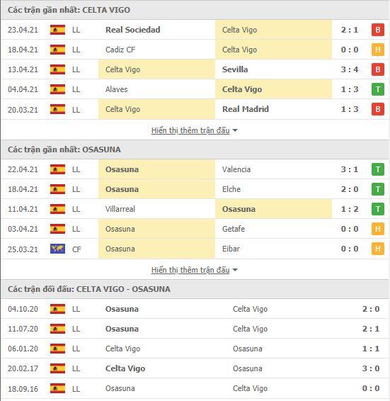 Thành tích đối đầu Celta Vigo vs Osasuna