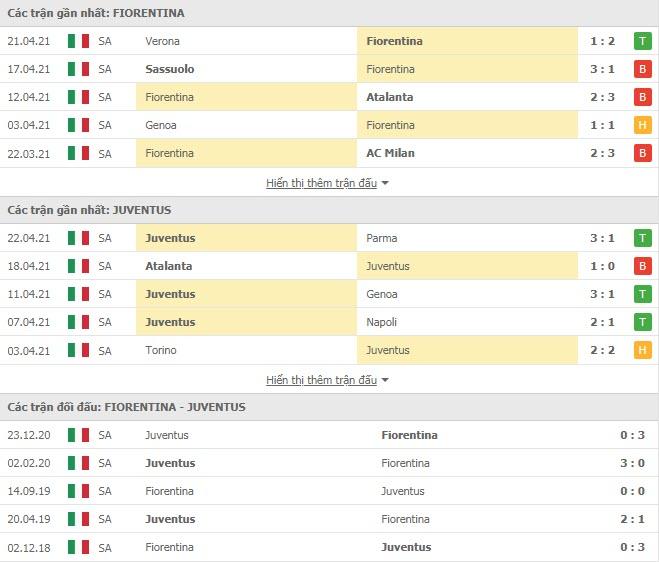 Thành tích đối đầu Fiorentina vs Juventus