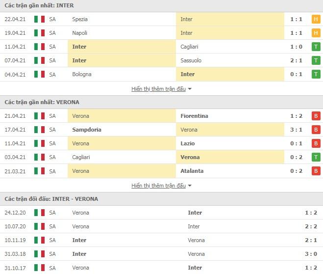 Thành tích đối đầu Inter Milan vs Verona