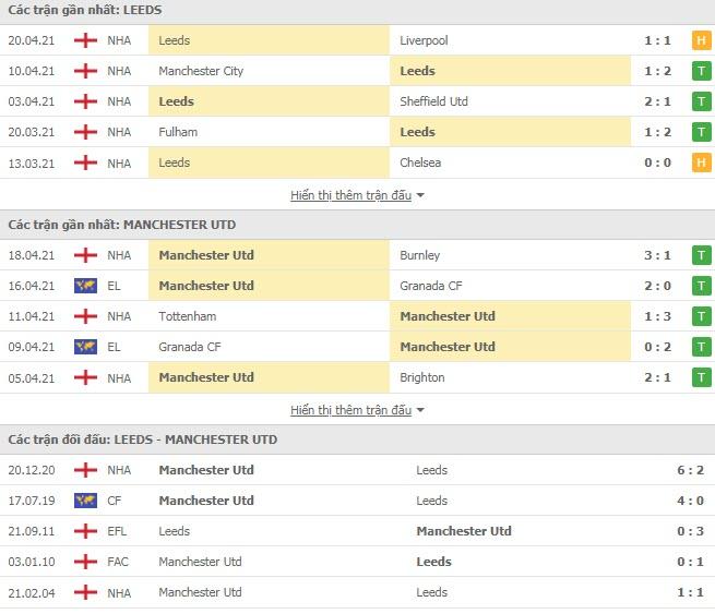 Thành tích đối đầu Leeds vs MU