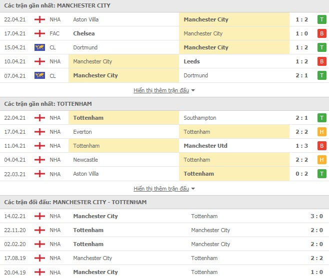 Thành tích đối đầu Man City vs Tottenham
