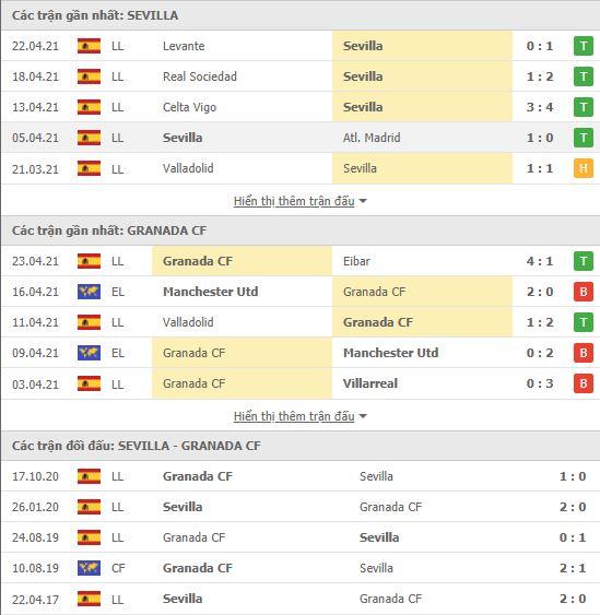 Thành tích đối đầu Sevilla vs Granada