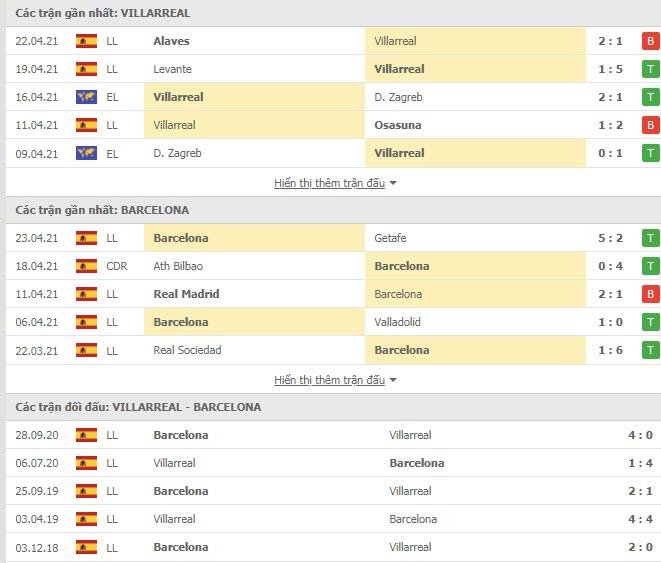 Thành tích đối đầu Villarreal vs Barcelona