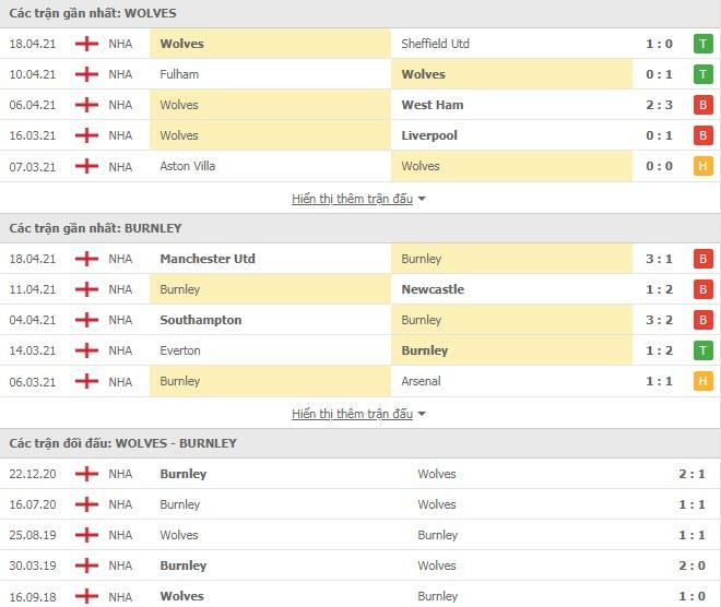 Thành tích đối đầu Wolves vs Burnley