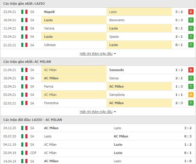Thành tích đối đầu Lazio vs AC Milan