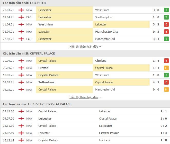 Thành tích đối đầu Leicester vs Crystal Palace