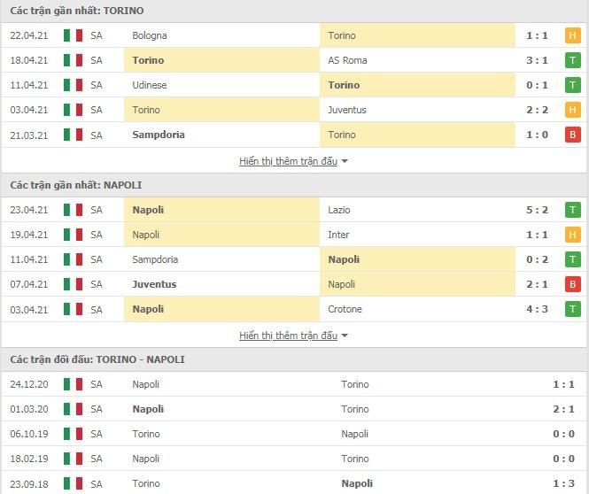 Thành tích đối đầu Torino vs Napoli