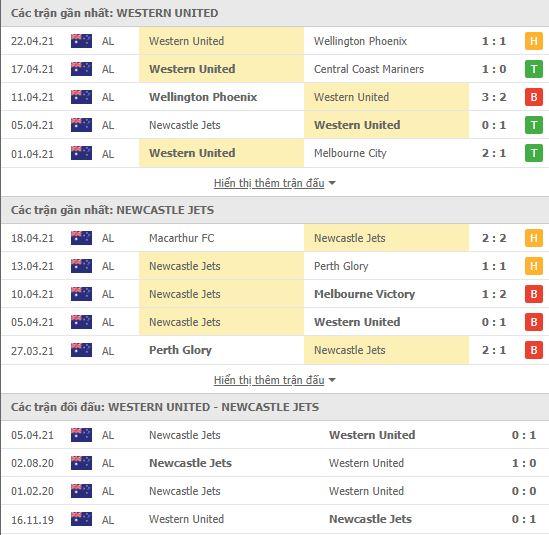 Thành tích đối đầu Western United vs Newcastle Jets