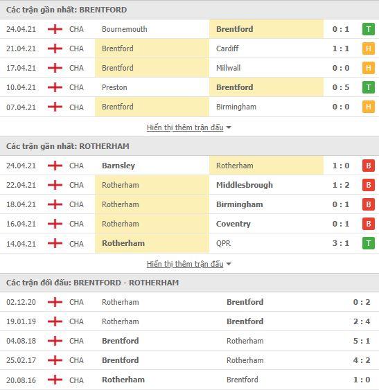 Thành tích đối đầu Brentford vs Rotherham