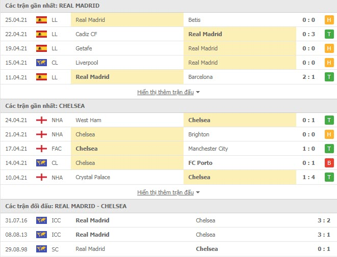Thành tích đối đầu Real Madrid vs Chelsea
