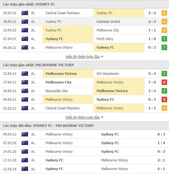 Thành tích đối đầu Sydney vs Melbourne Victory