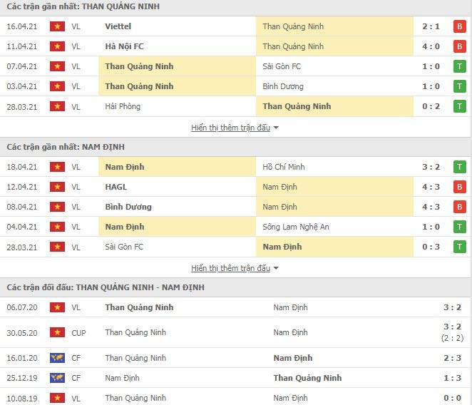 Thành tích đối đầu Than Quảng Ninh vs Nam Định