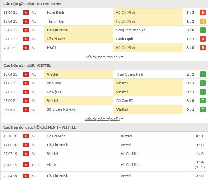 Thành tích đối đầu TPHCM vs Viettel