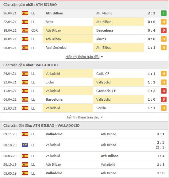 Thành tích đối đầu Bilbao vs Valladolid