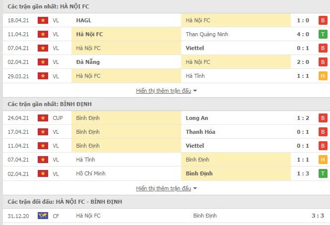 Thành tích đối đầu Hà Nội vs Bình Định