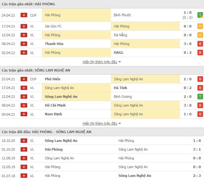 Thành tích đối đầu Hải Phòng vs SLNA