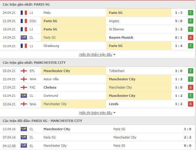 Thành tích đối đầu PSG vs Man City