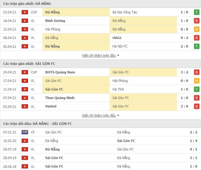 Thành tích đối đầu SHB Đà Nẵng vs Sài Gòn