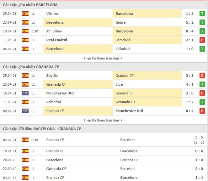 Thành tích đối đầu Barcelona vs Granada