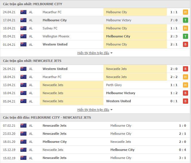 Thành tích đối đầu Melbourne City vs Newcastle Jets