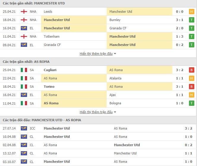 Thành tích đối đầu MU vs AS Roma