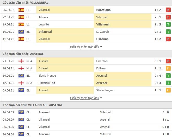 Thành tích đối đầu Villarreal vs Arsenal