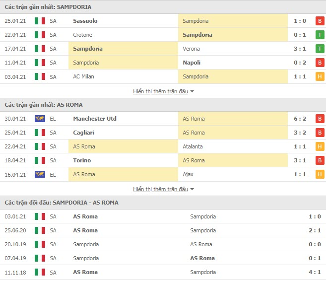 Thành tích đối đầu Sampdoria vs AS Roma