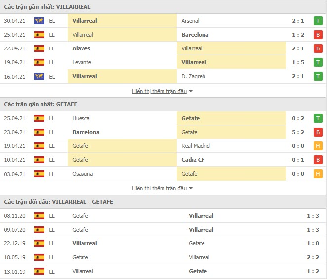 Thành tích đối đầu Villarreal vs Getafe