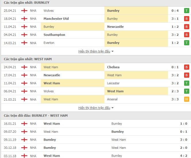 Thành tích đối đầu Burnley vs West Ham