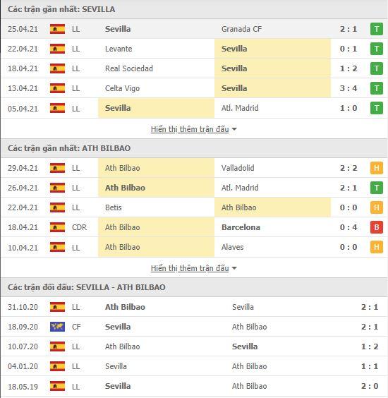 Thành tích đối đầu Sevilla vs Athletic Bilbao