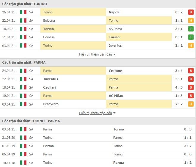 Thành tích đối đầu Torino vs Parma