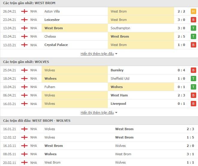 Thành tích đối đầu West Brom vs Wolves