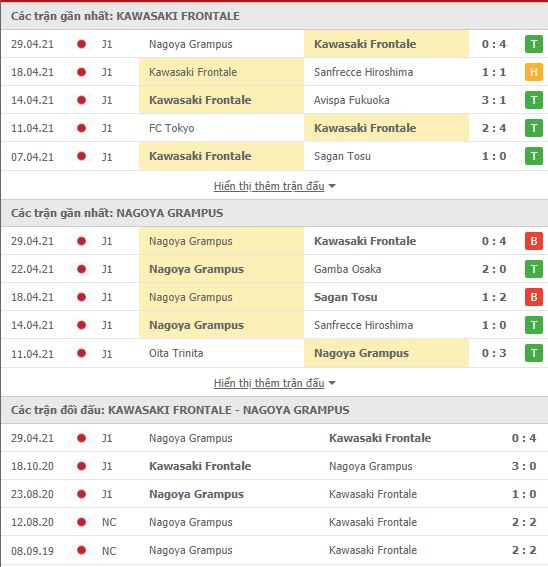 Thành tích đối đầu Kawasaki Frontale vs Nagoya Grampus