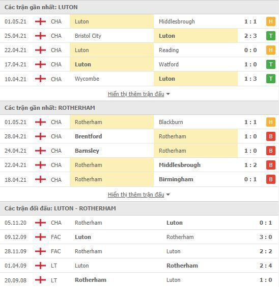 Thành tích đối đầu Luton Town vs Rotherham United