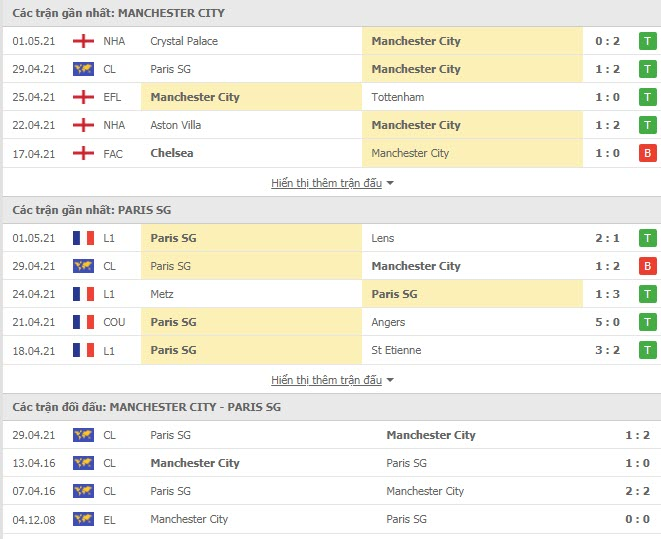 Thành tích đối đầu Man City vs PSG