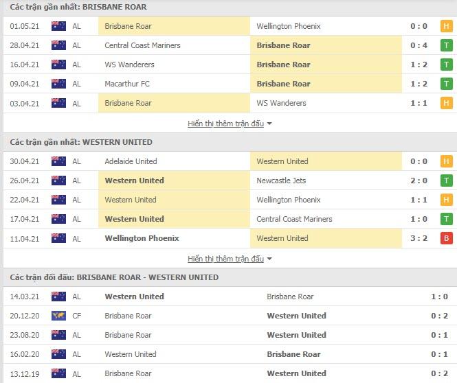 Thành tích đối đầu Brisbane Roar vs Western United