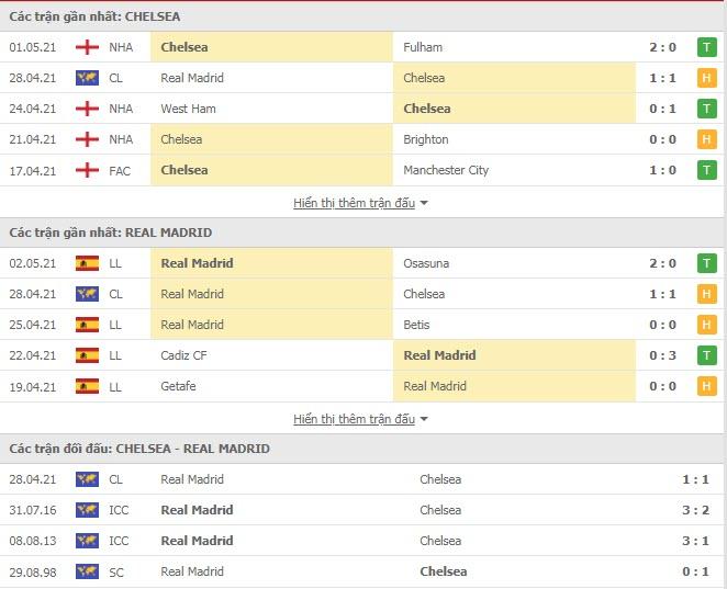 Thành tích đối đầu Chelsea vs Real Madrid