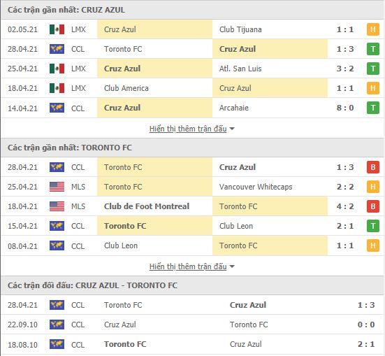 Thành tích đối đầu Cruz Azul vs Toronto