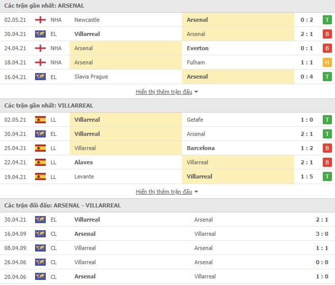 Thành tích đối đầu Arsenal vs Villarreal