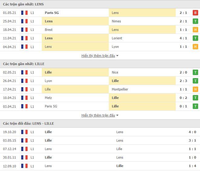 Thành tích đối đầu Lens vs Lille